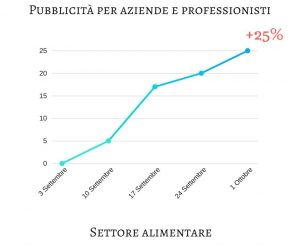 social media marketing agropoli