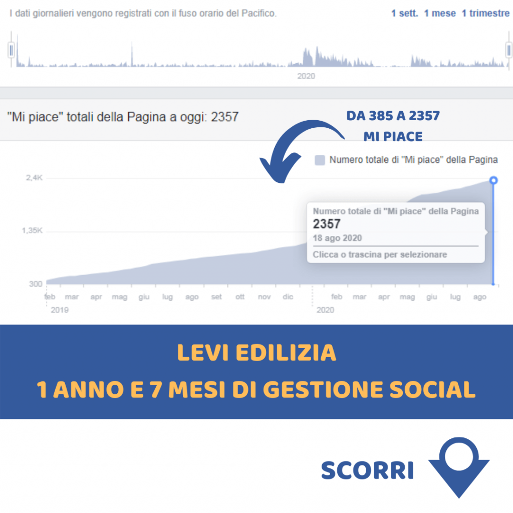 Levi edilizia gestione social (1)